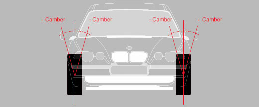 Camber Adjustment